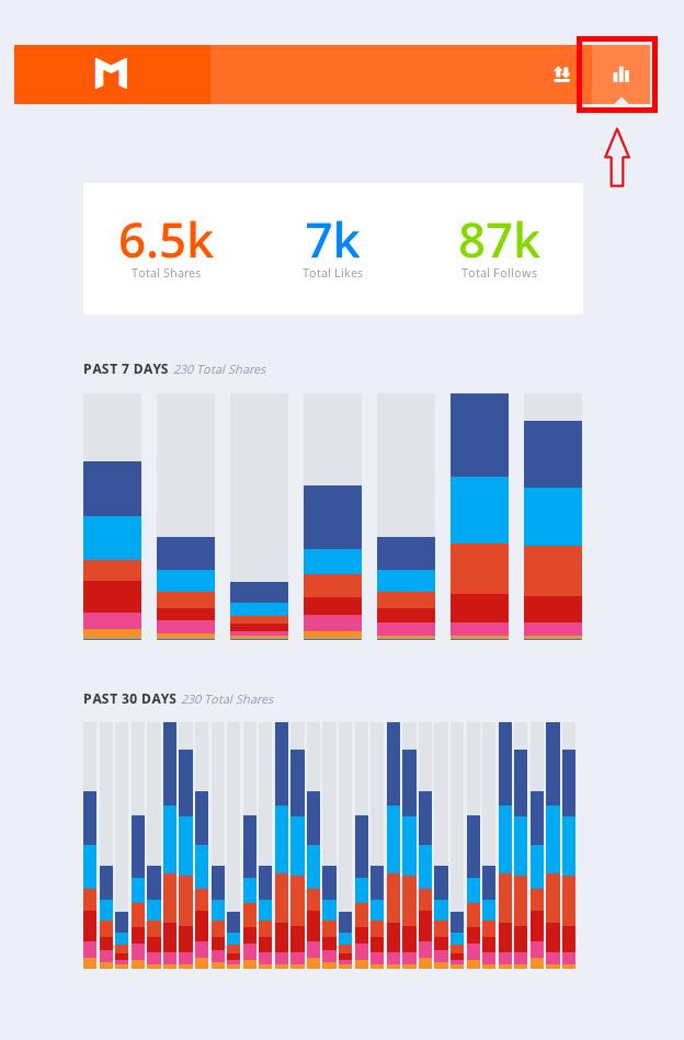 Estadísticas de Monarch para WordPress